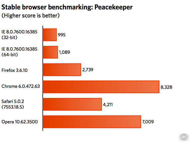Peacekeeper: The Browser Benchmark
