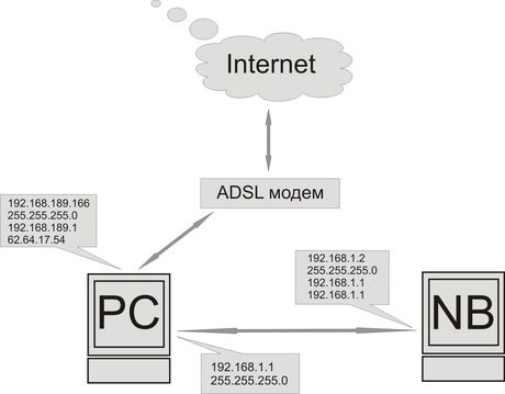 Схема локальной сети для дома.