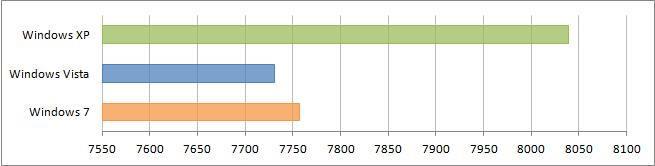 Сравнение производительности Windows 7 и XP